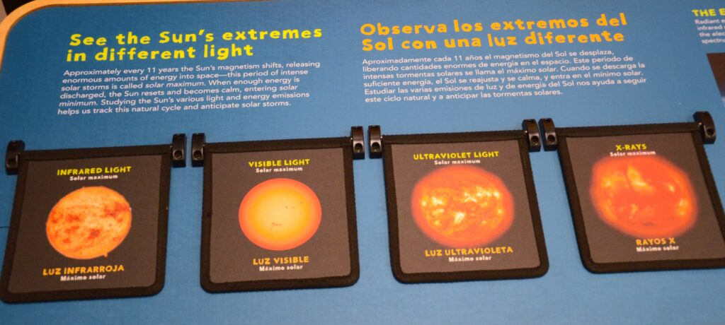 This exhibit shows various sun rays — x-rays, ultraviolet, infrared and visible light. There are two flip cards per image. The one on top shows that light's most intensity.